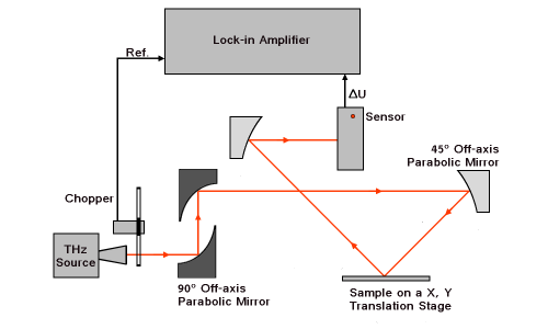 terahertz_waves_system diagram reflexion mode