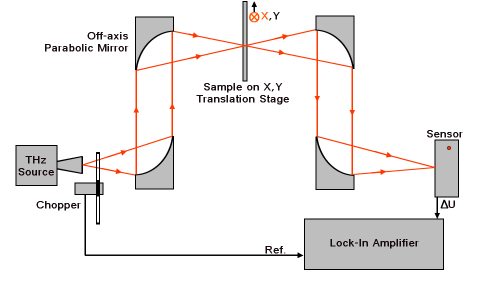 terahertz_waves_system diagram transmission mode