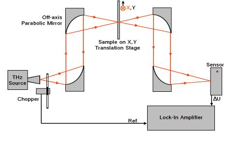 terahertz_waves_system diagram transmission mode